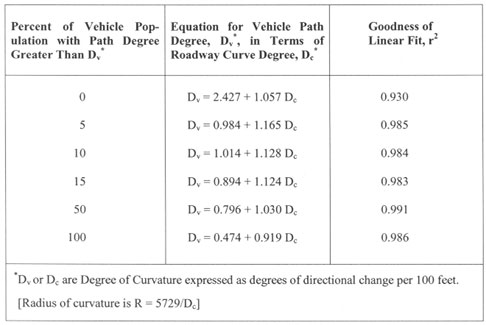 Calculating Critical Speed - A Motor-Vehicle Crash