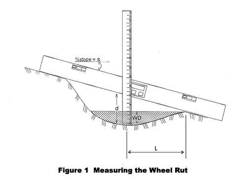 roadway hydroplaning  u2013 measuring pavement wheel rut depths