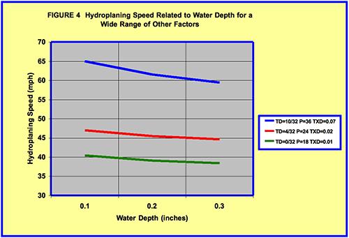 roadway hydroplaning  u2013 a framework to determine critical